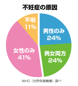 WHO(世界保険機構)調べの不妊の原因男女比