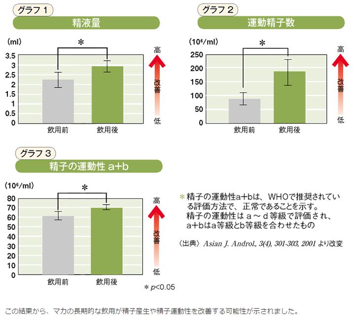 マカを飲んだ男性の不妊症改善の可能性グラフ