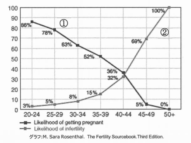 年代別の自然妊娠をする確率