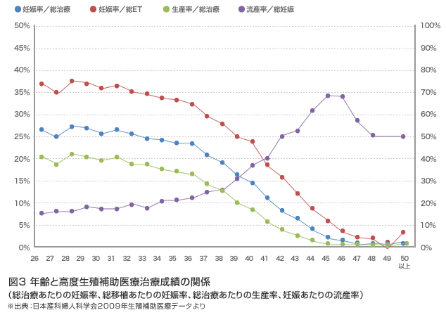 年齢別に見る妊娠率と出産率と流産率についてのグラフ