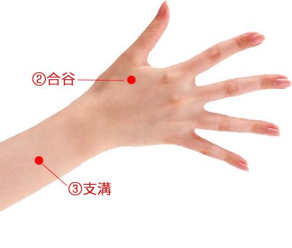 手の甲と手首付近にある便秘に効くツボ