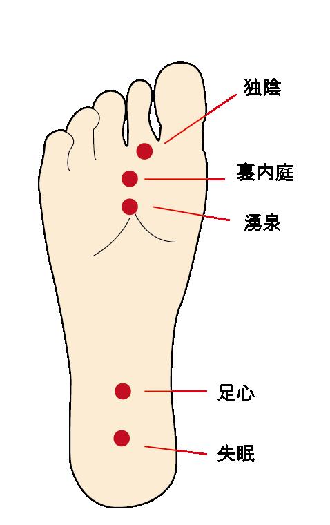 足の裏のツボ