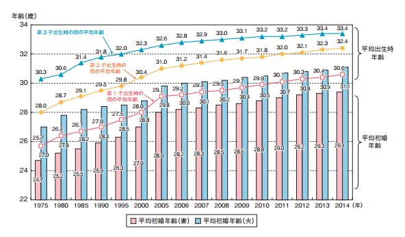 平均初婚年齢と平均初出産年齢