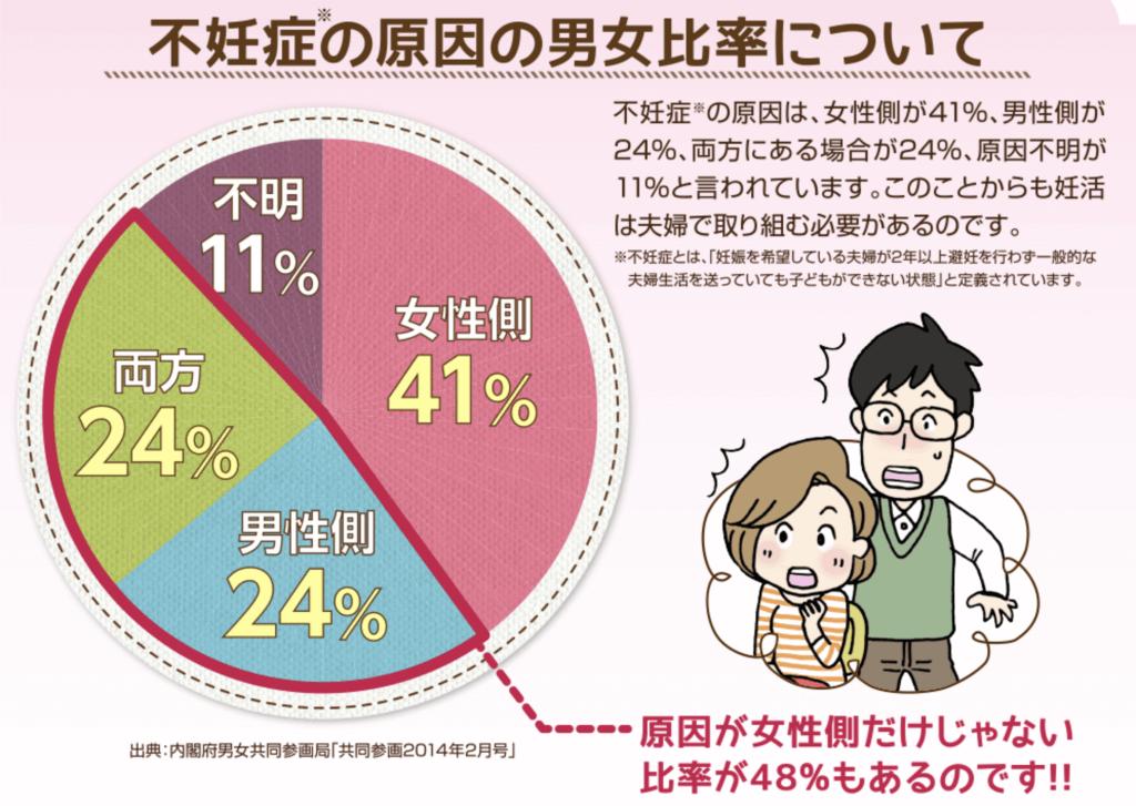 不妊の原因の半分は男性側にあります