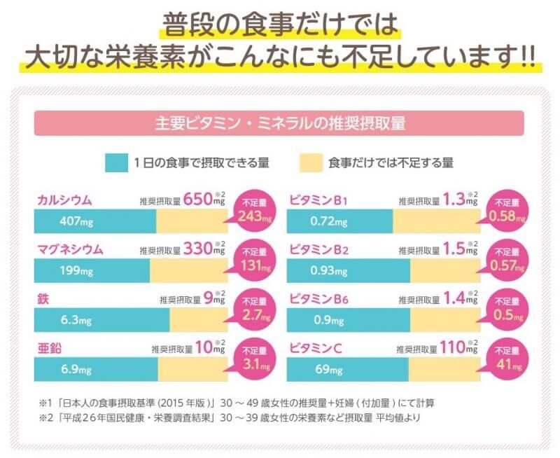 日本人の体に不足している成分